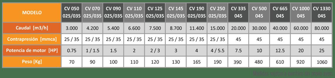 caja-ventiladora-tabla-especificaciones
