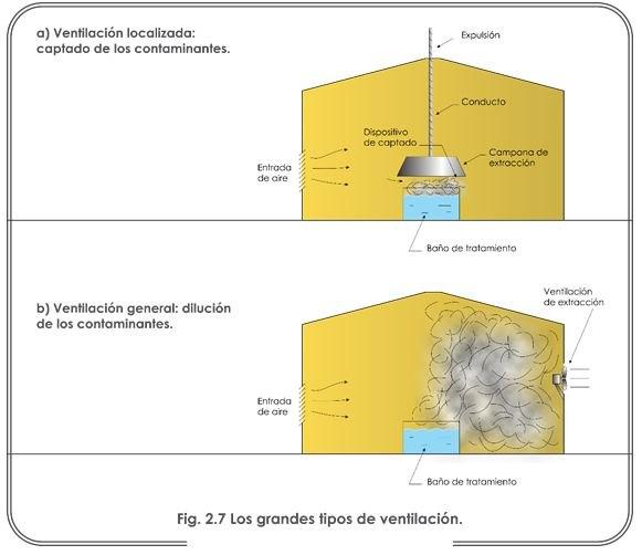 grafico tipos de ventilación en nave industrial